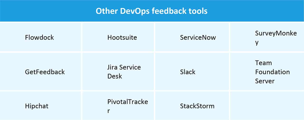 Other DevOps Feedback Tools