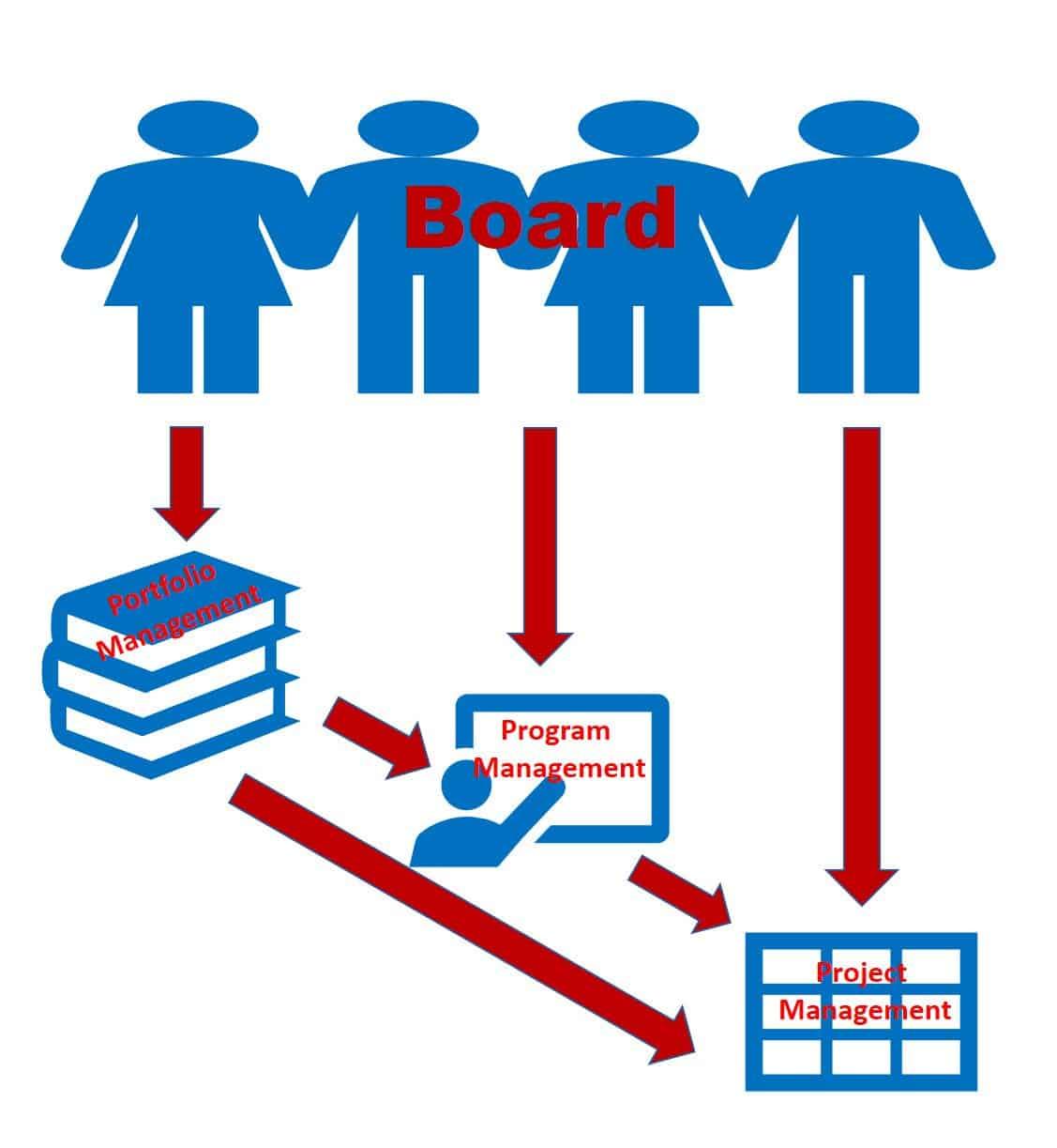 A Primer On Project Governance Smartsheet