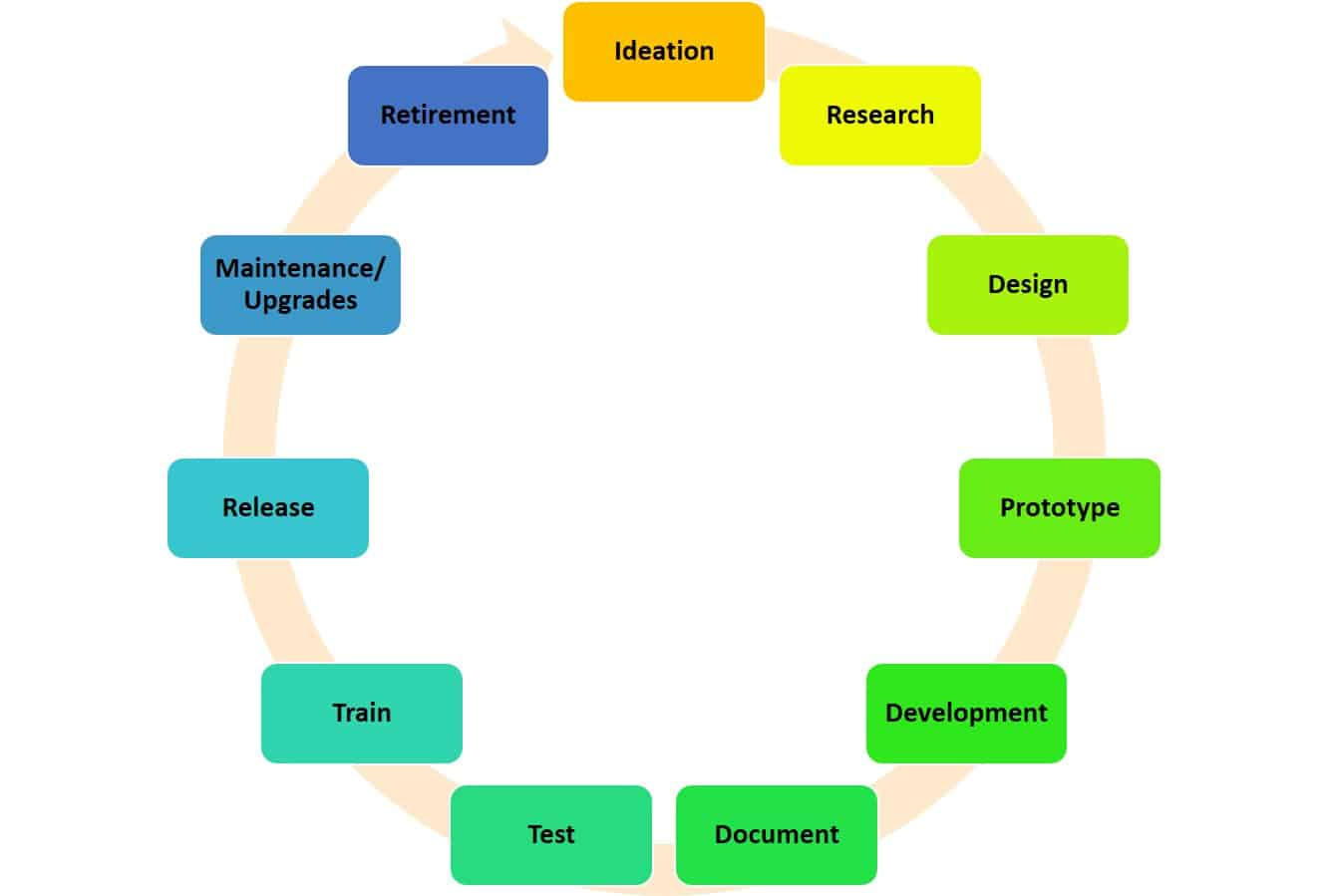 Product development process 101 smartsheet for Product design development
