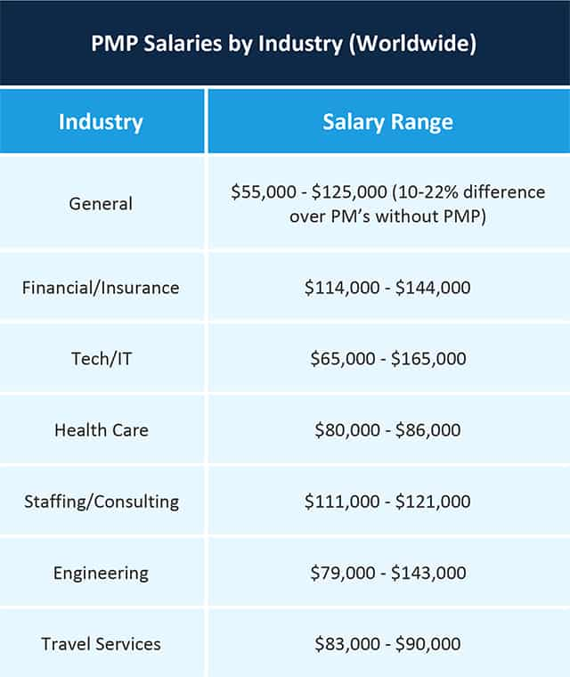 2018 Comparison Of Pmp Salary Sources And Surveys Smartsheet