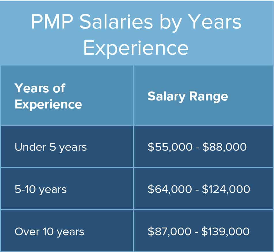 2017 comparison of pmp salary sources and surveys smartsheet ic pmp salary experienceg 1betcityfo Images