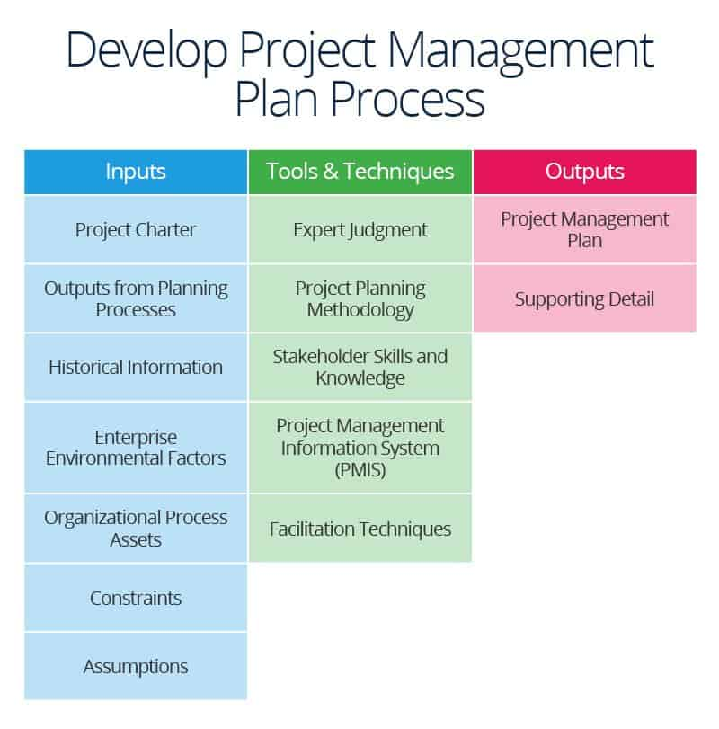 Succeed in project integration management smartsheet step three project management plan process fandeluxe Gallery