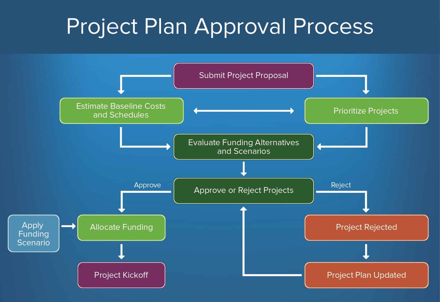 How to create an approval process smartsheet for How to build a project plan
