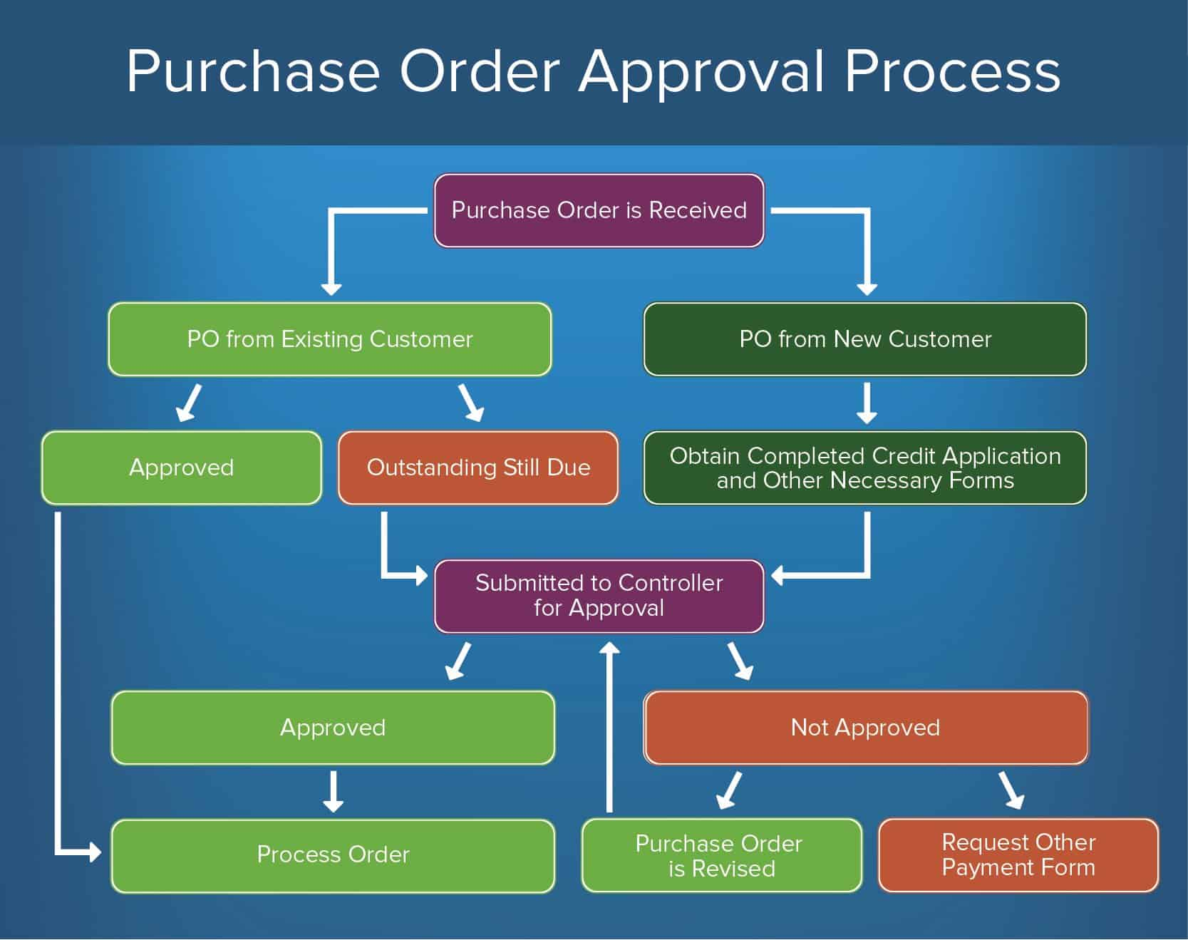 How To Create An Approval Process Smartsheet Make Your Own Circuit Online A Purchase Order