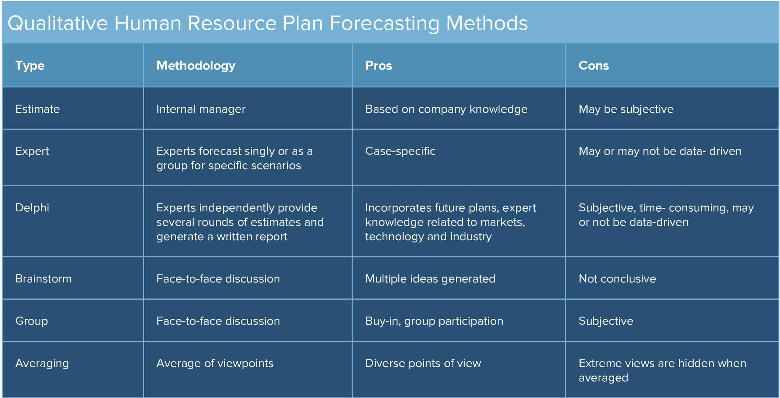 Human Resources Planning Guide Smartsheet