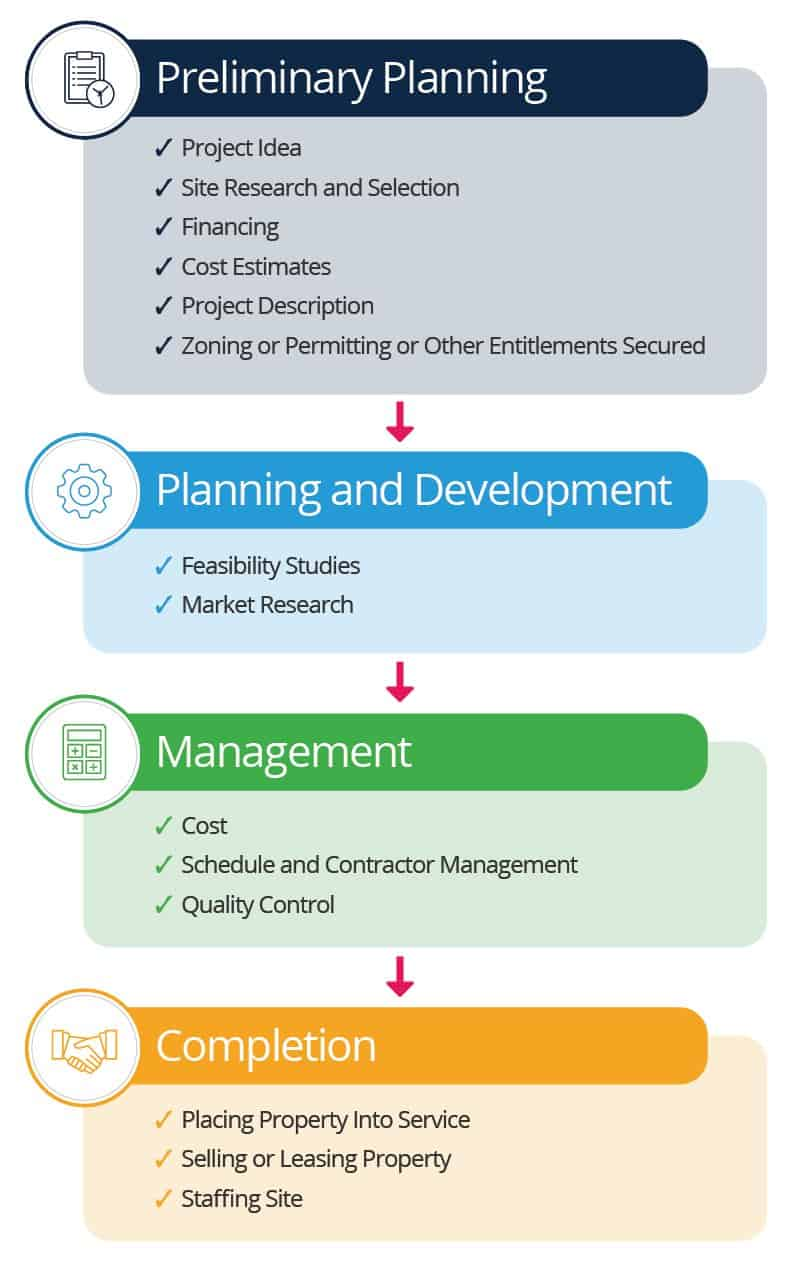 Real Estate Project's Phases