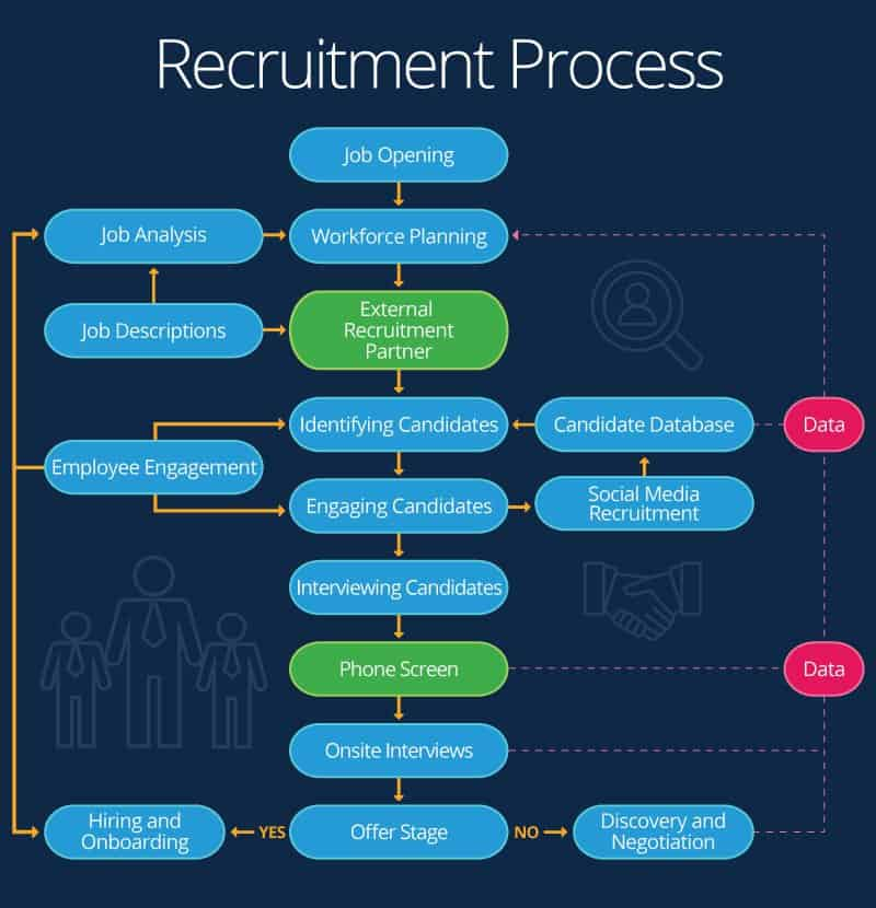 Recruitment Process Flow