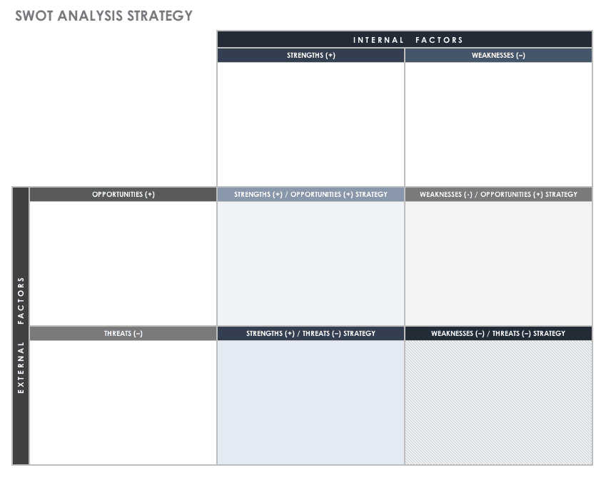 SWOT Analysis Strategic Template