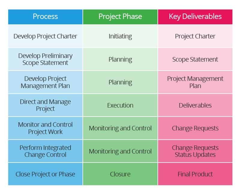 Succeed in Project Integration Management | Smartsheet