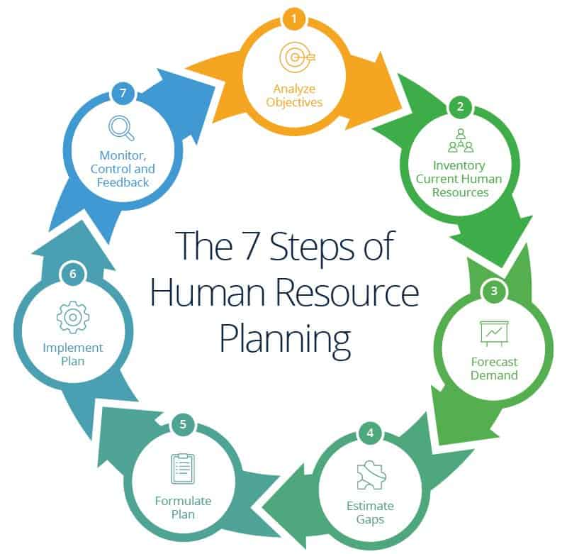 Human resources planning guide smartsheet for Human capital planning template