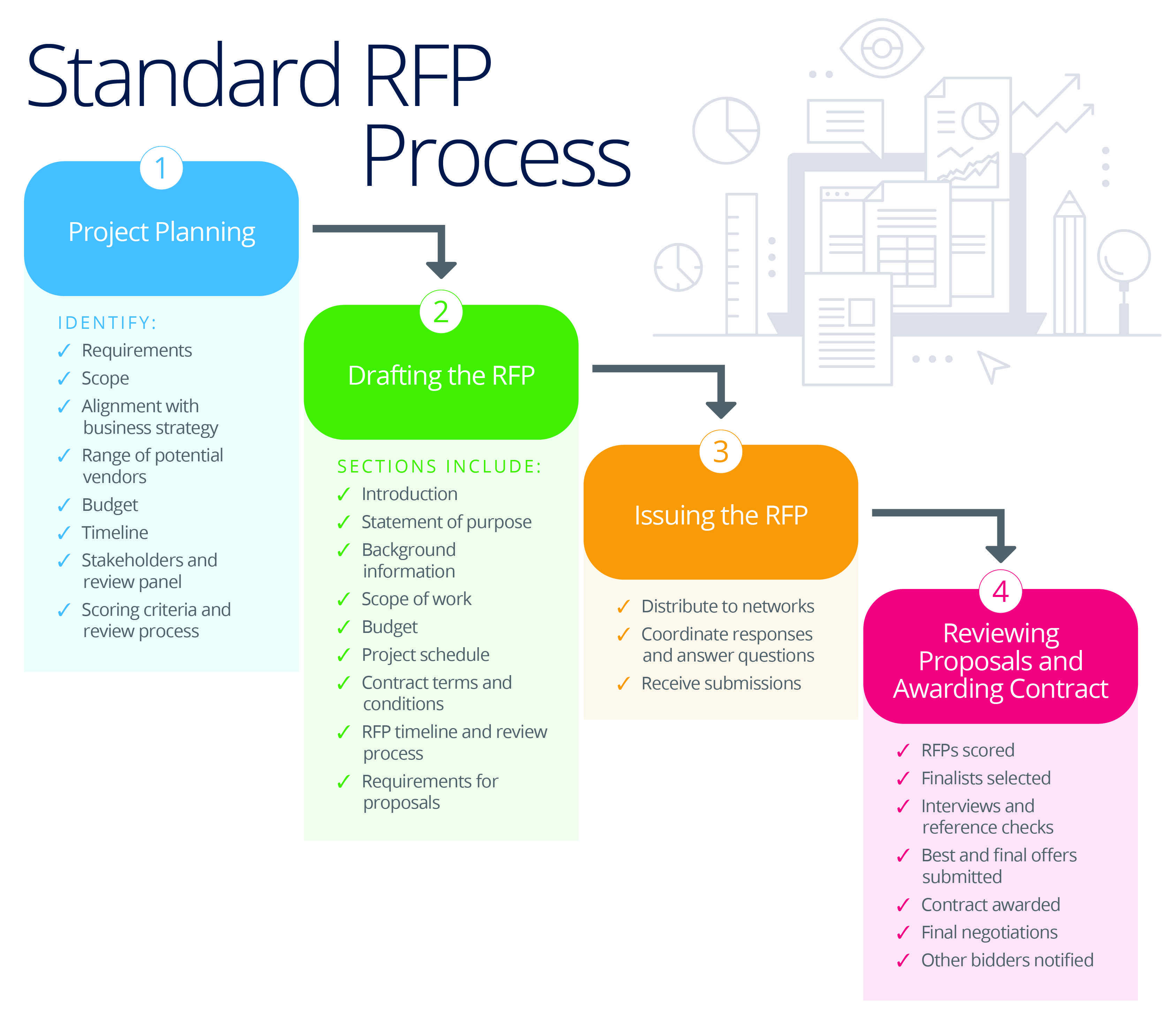 Master your company s rfp process smartsheet for Rfp timeline template