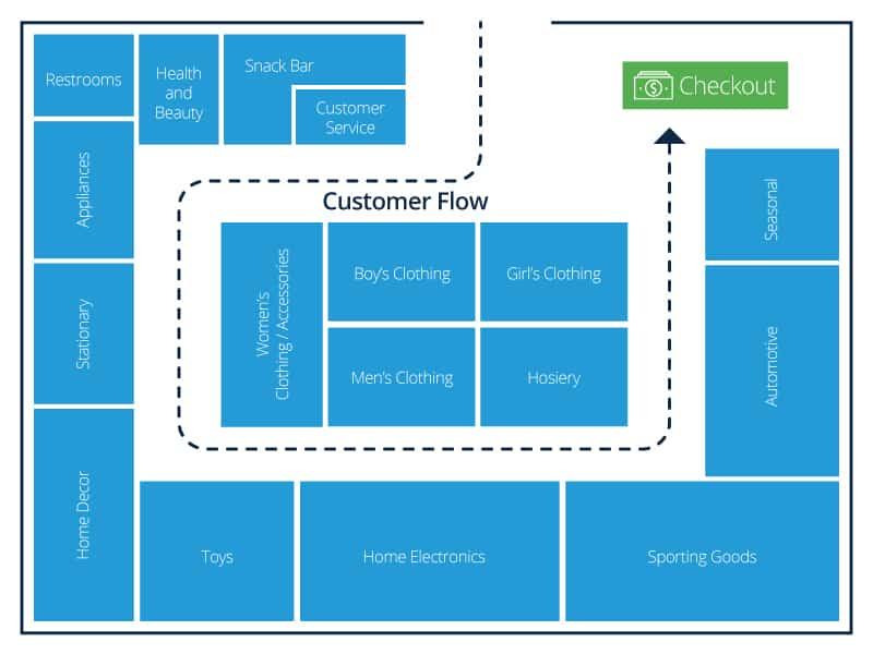 retail store layout design and planning | smartsheet, Shoe Boutique Powerpoint Presentation Free Template, Presentation templates