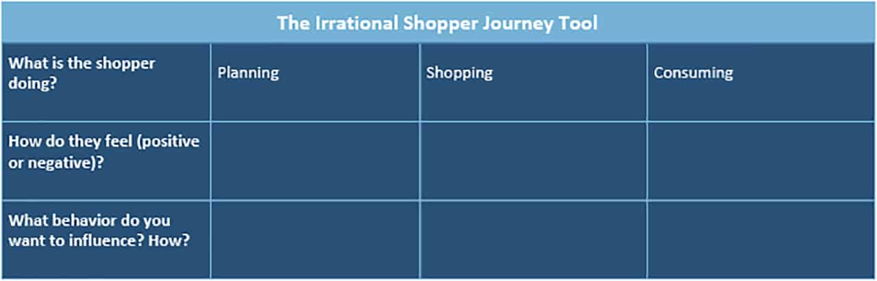 The complete guide to retail merchandising smartsheet irrational shopper journey tool fandeluxe Choice Image
