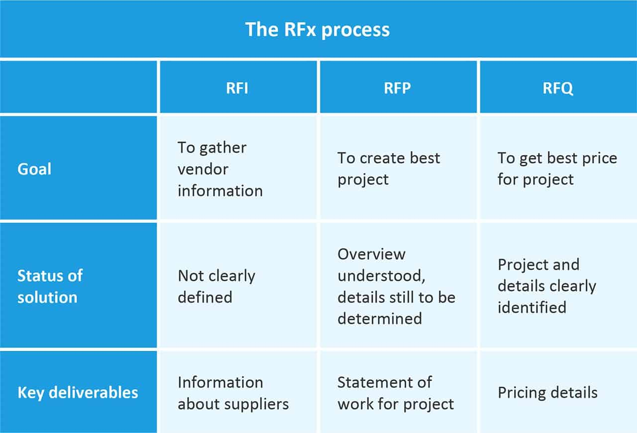 RFQ Process Overview