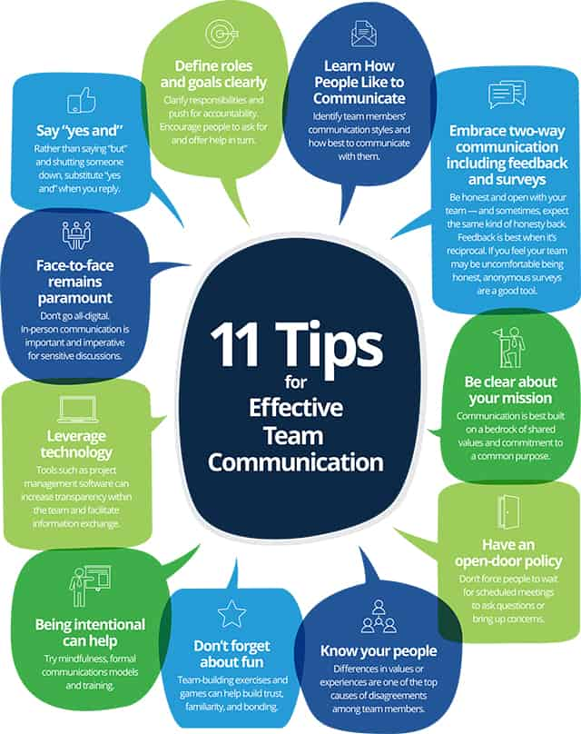 Tips for Effective Team Communication