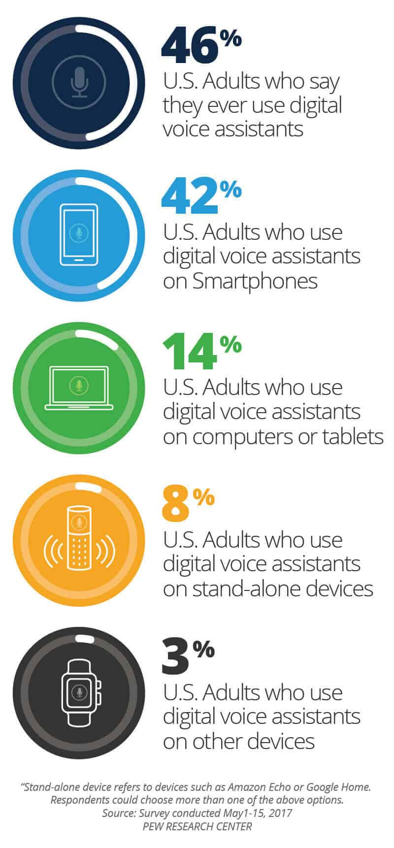 percent of Americans who use digital voice assistants