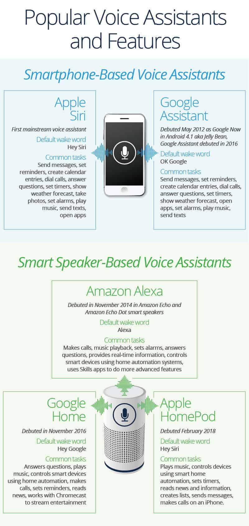 Popular Voice Assistants and Features