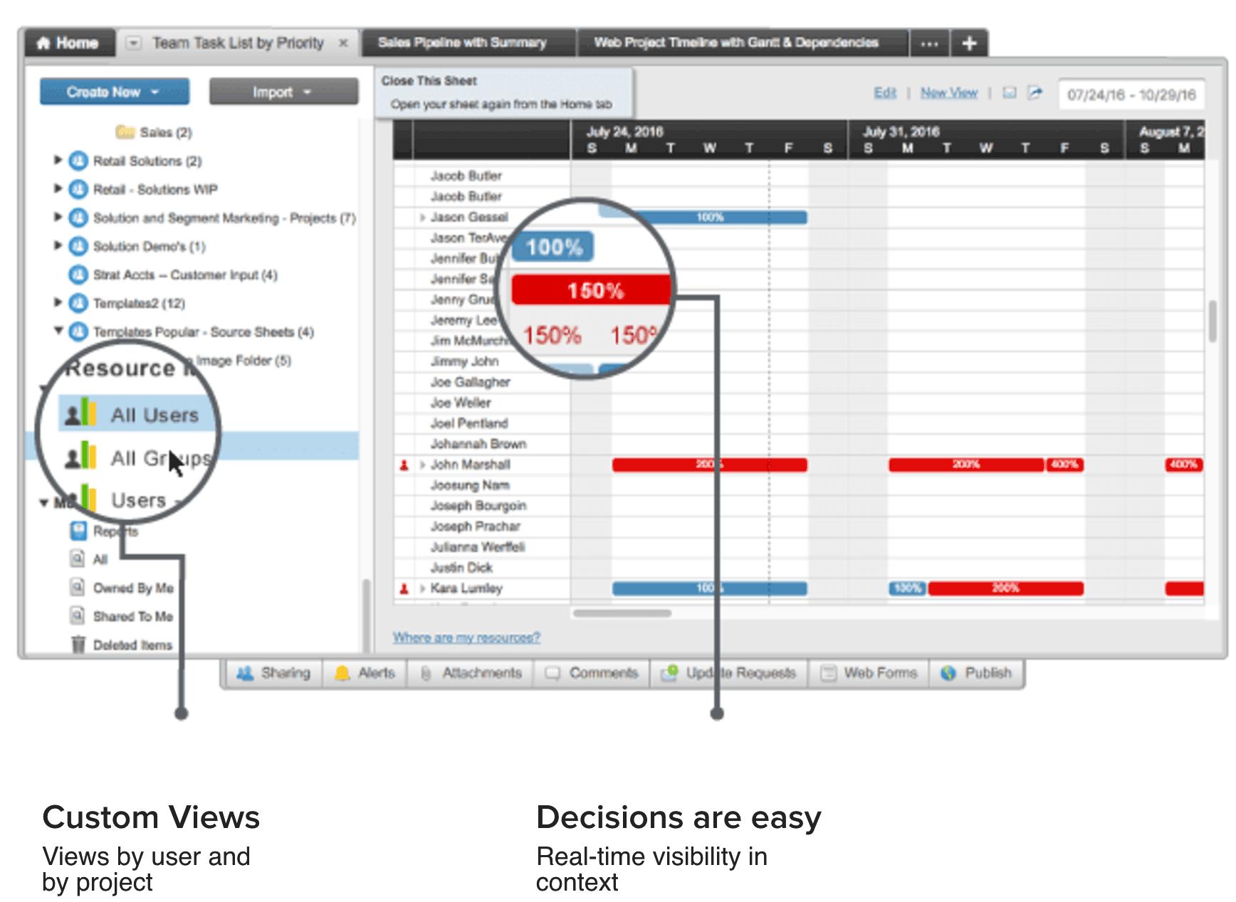 Expert view what is resource allocation smartsheet ic resourcemanagementg pooptronica