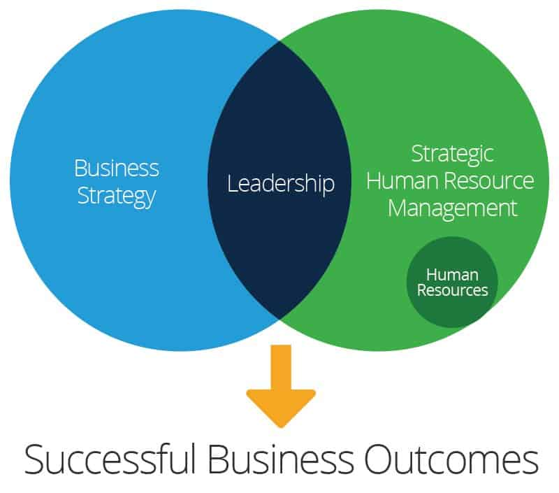 strategic human resource management The strategic human resource management was excellent as all employees reported high job satisfaction which in turn affected many aspects of the company.