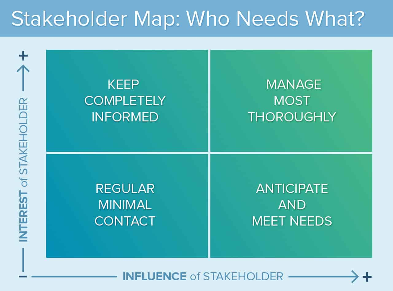 key stakeholders for google What is a stakeholder who is a stakeholder how do we identify and manage stakeholders the answers to these questions are an.