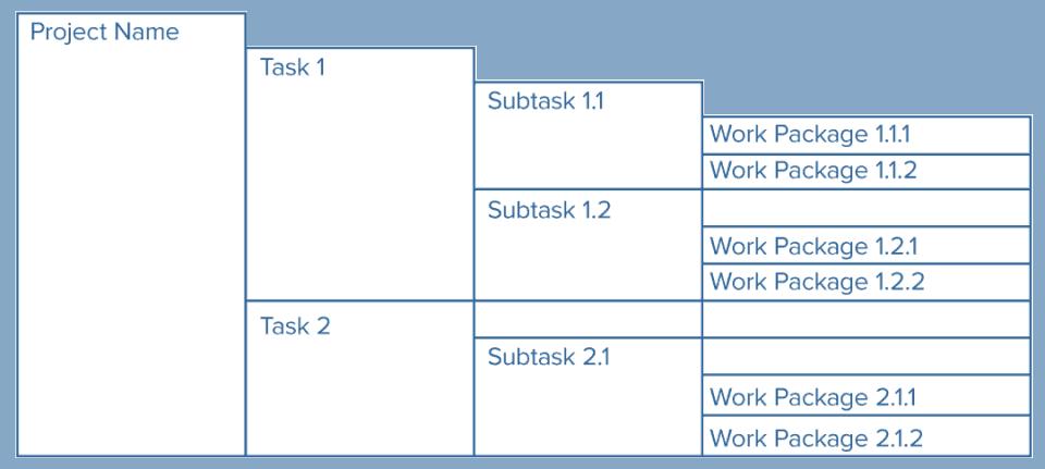 All About Work Breakdown Structures Wbs Smartsheet