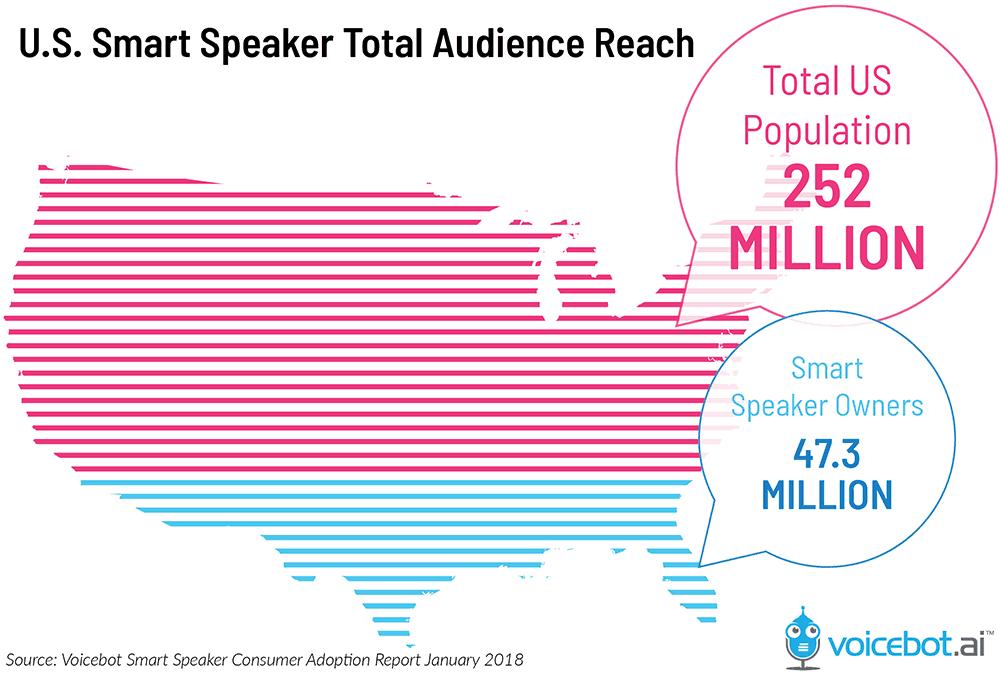 US smart speaker total audience reach