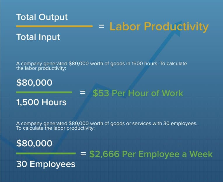 How to calculate productivity at all levels employee organization and software - Hours work day efficient solutions from sweden ...