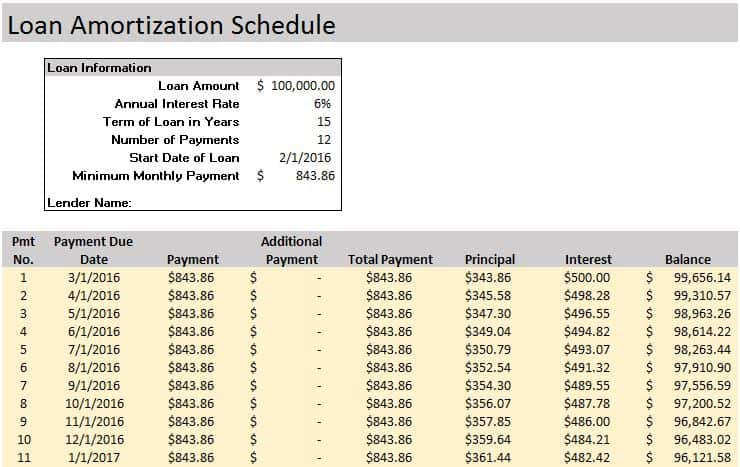 Free Financial Templates in Excel – Loan Amortization Schedule Excel