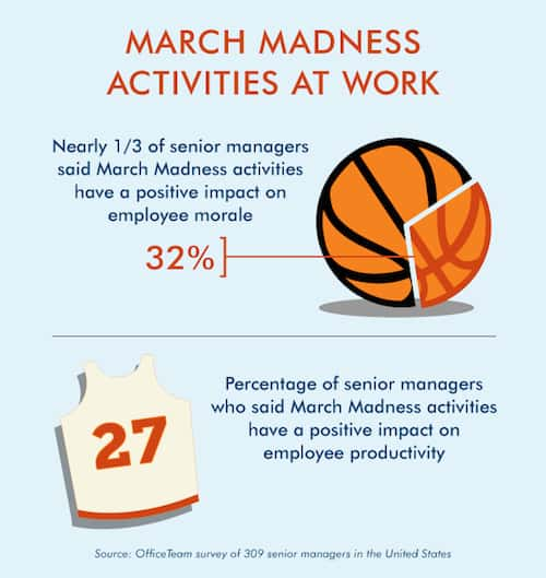 Does March Madness Affect Collaboration Smartsheet