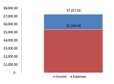 what are personal expenses