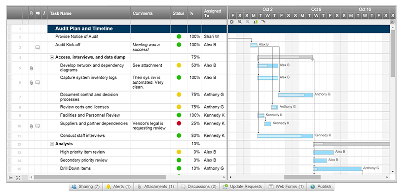 Audit Compliance Amp Security Smartsheet