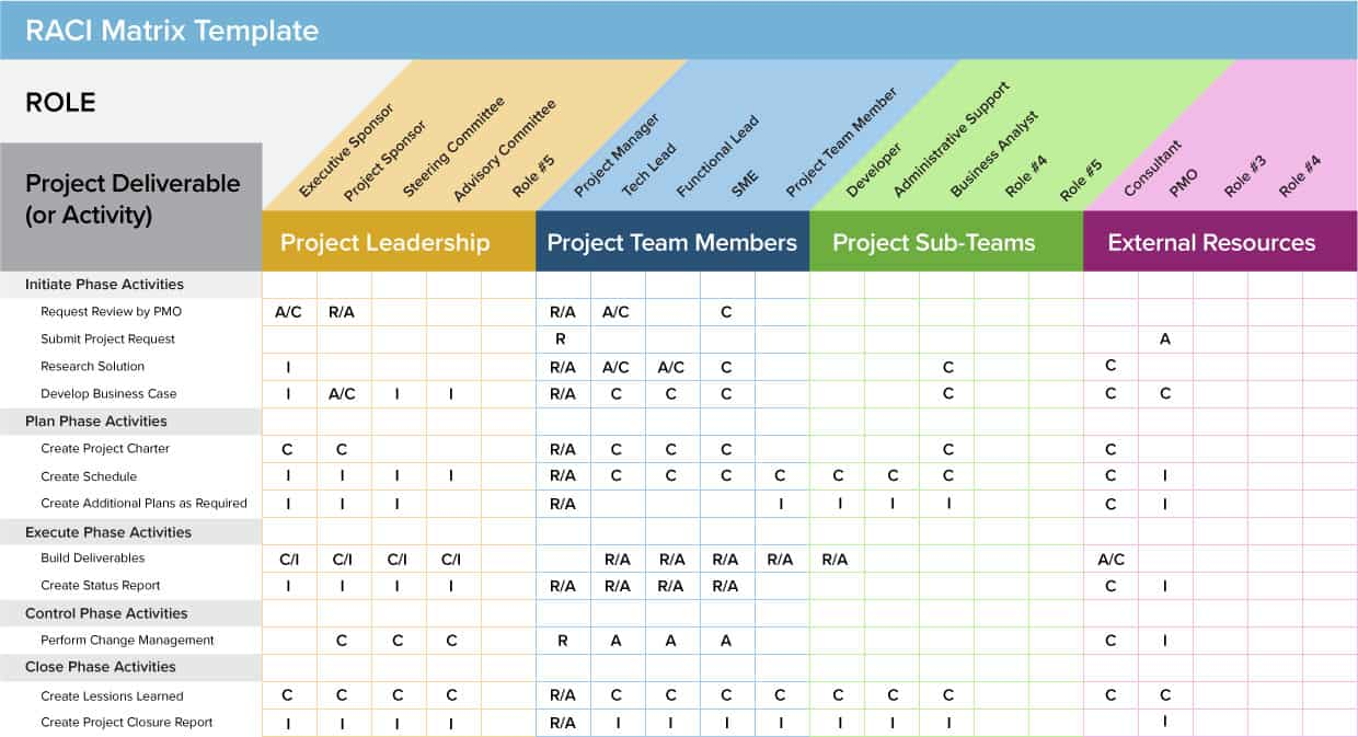 A Project Management Guide for Everything RACI Smartsheet – Raci Chart Template