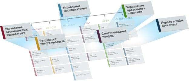 Диаграмма корпоративного решения от Smartsheet