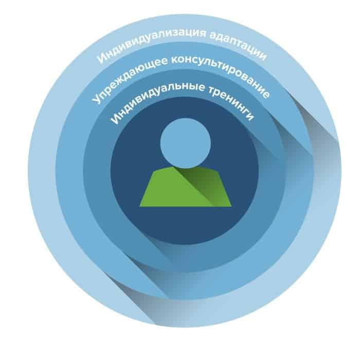 Индивидуальный подход к клиентам Smartsheet