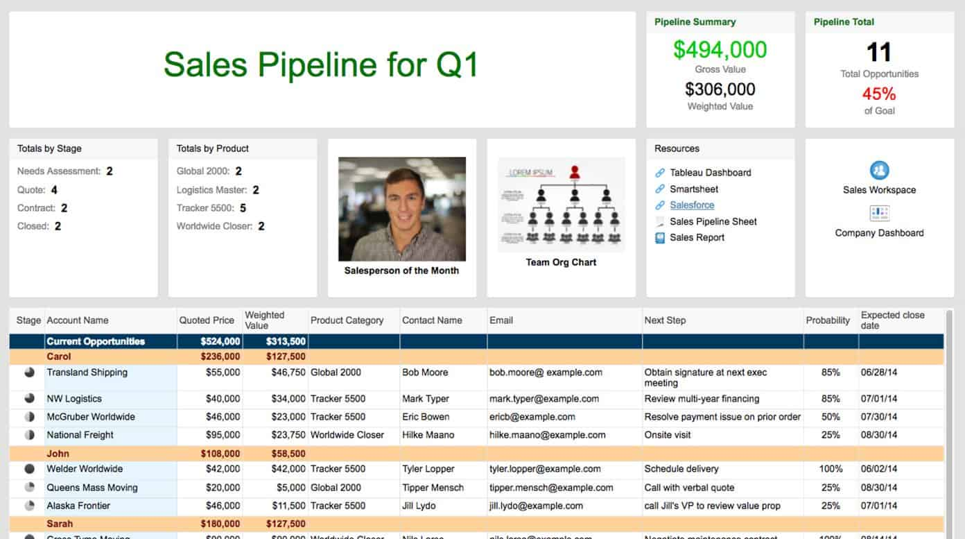 Superb Sales Pipeline Sight