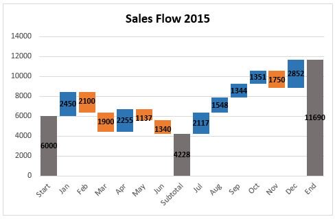 How Create Waterfall Chart Excel on Fill In Table