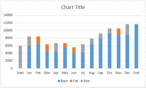 How to Create a Waterfall Chart in Excel – Waterfall Chart
