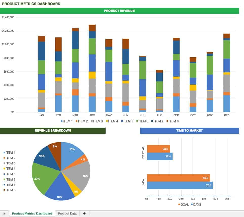 Free excel dashboard templates smartsheet product metrics dashboard pronofoot35fo Images
