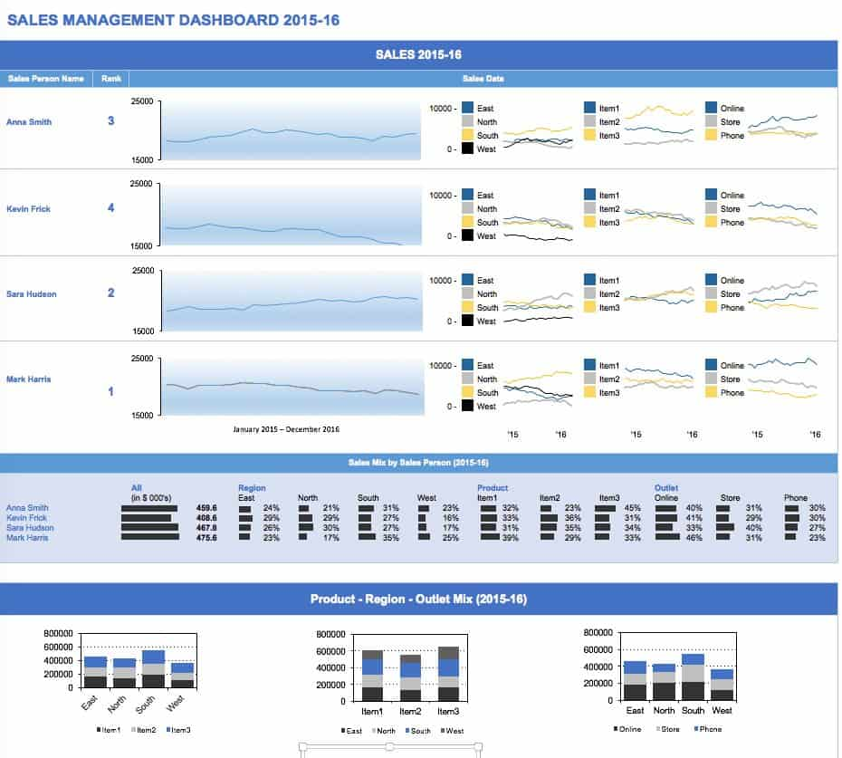 Free excel dashboard templates smartsheet sales management dashboard accmission Gallery