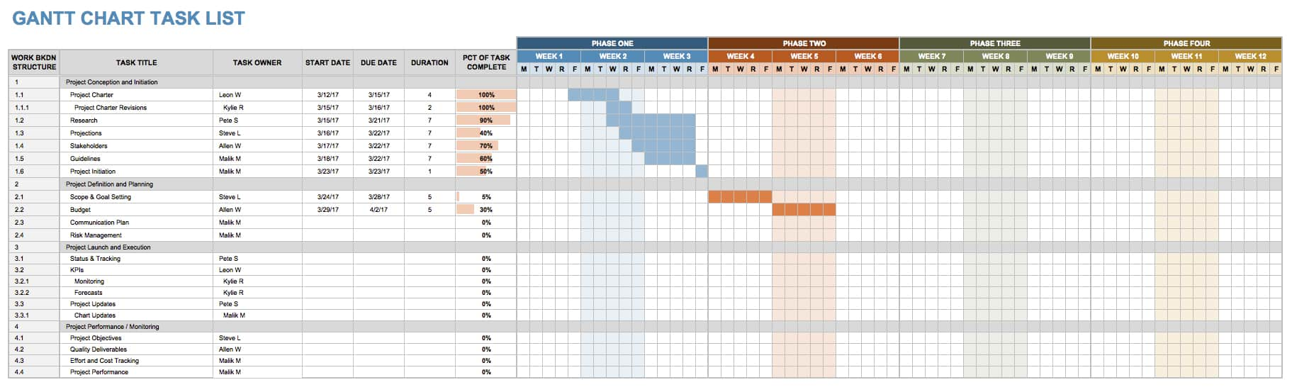 Great Gantt Chart Task List Intended Employee Task List