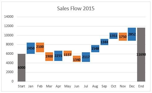 waterfall chart in excel