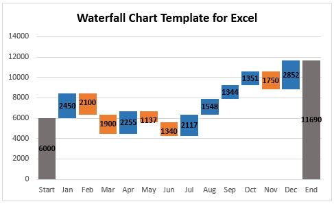 How to create a waterfall chart in excel waterfallcharttemplateforexcelg ccuart Image collections