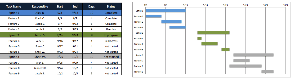 Agile Project Plan Template  Project Burndown Chart Template