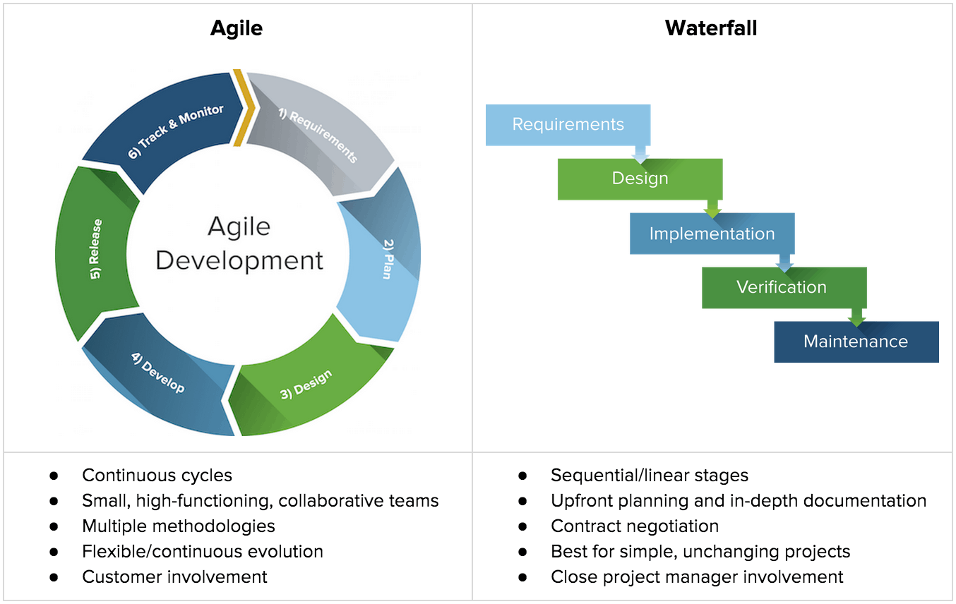 Agile one stop project management resource smartsheet agile vs waterfall chartg fandeluxe Choice Image