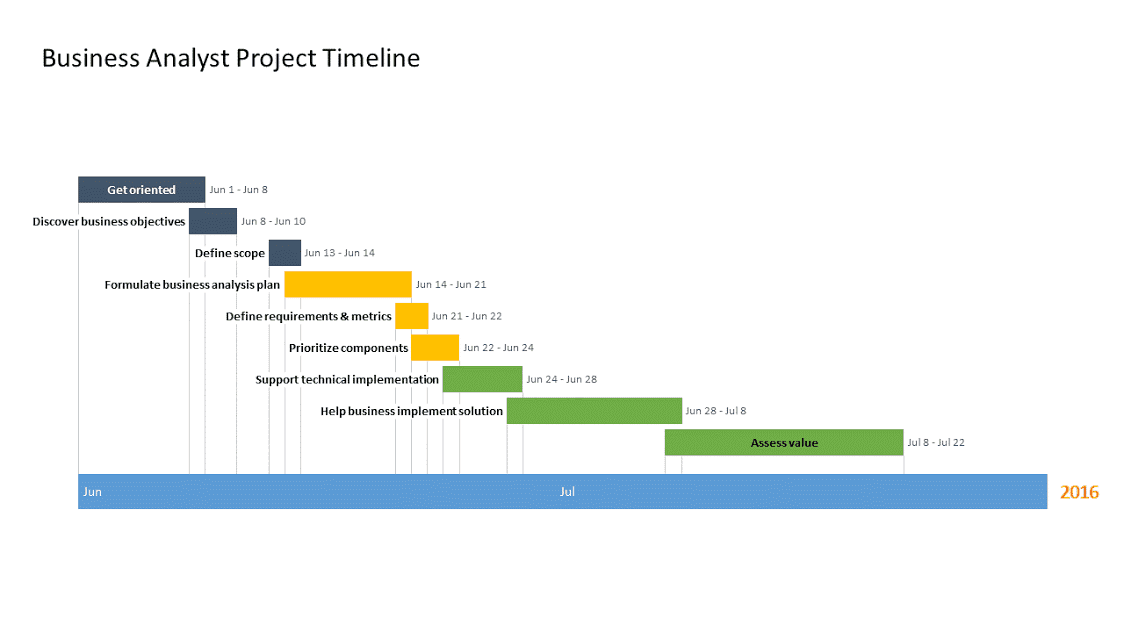 Timeline for business analyst