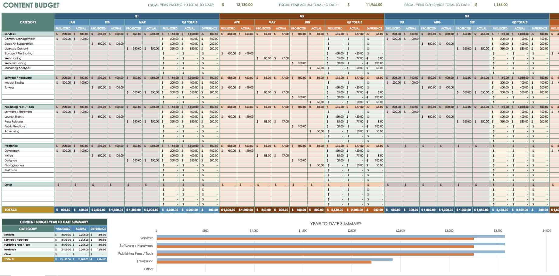 Content Budget Template  Detailed Expense Report Template