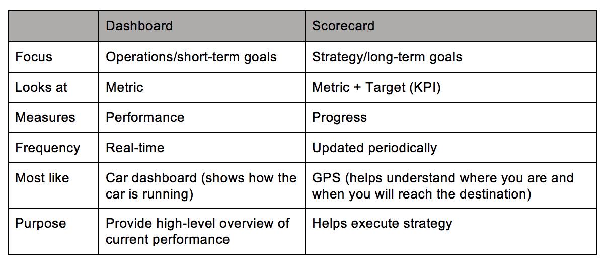 Dashboard vs Scorecard Chart