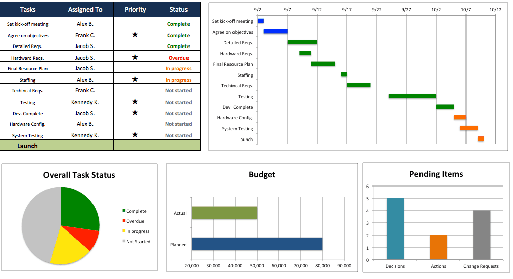 Free excel project management templates for Project follow up template excel