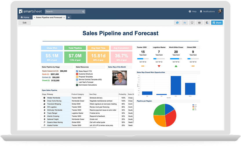 dashboards gallery sales pipeline