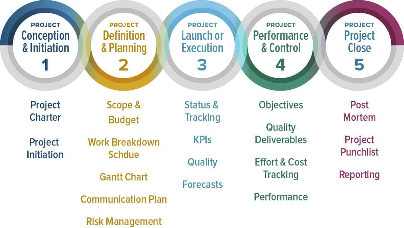 Comprehensive guide to the 5 phases of project management 5 phases of project management xflitez Choice Image